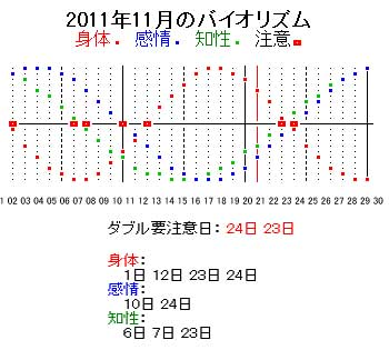 biorhythm1123.jpg