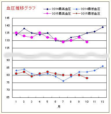 ketsuatsu20151101.jpg