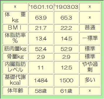 taisoseihikaku20190303.png